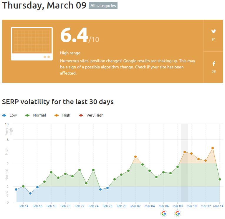semrush serp volatility